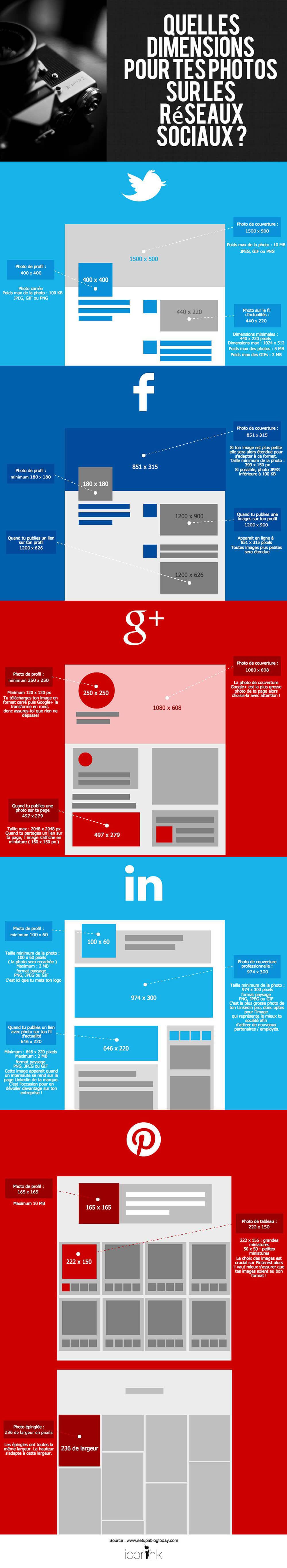 quelles dimensions pour tes photos sur Facebook, Twitter, Google+, Pinterest et Linkedin